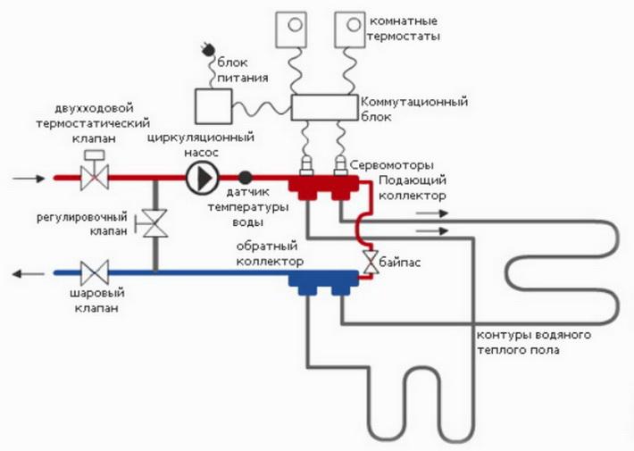 Схема средств автоматизации и защиты