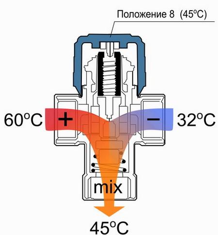 Схема работы трехходового клапана