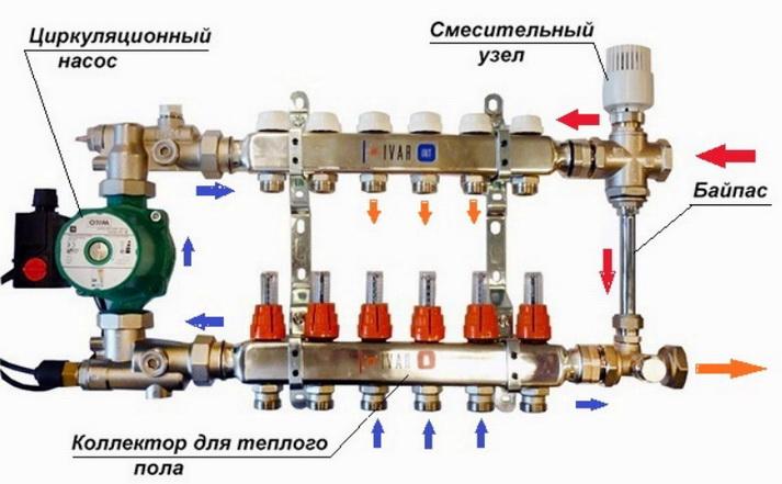 Схема движения жидкости через коллектор и смесительный узел