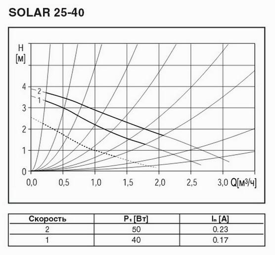 График характеристик насоса 25-40
