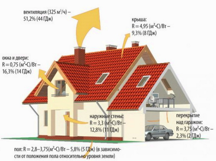 Утечки тепла из дома в абсолютных значениях за год