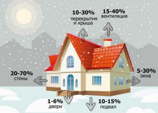 Теплопотери из дома происходят по разным направлениям