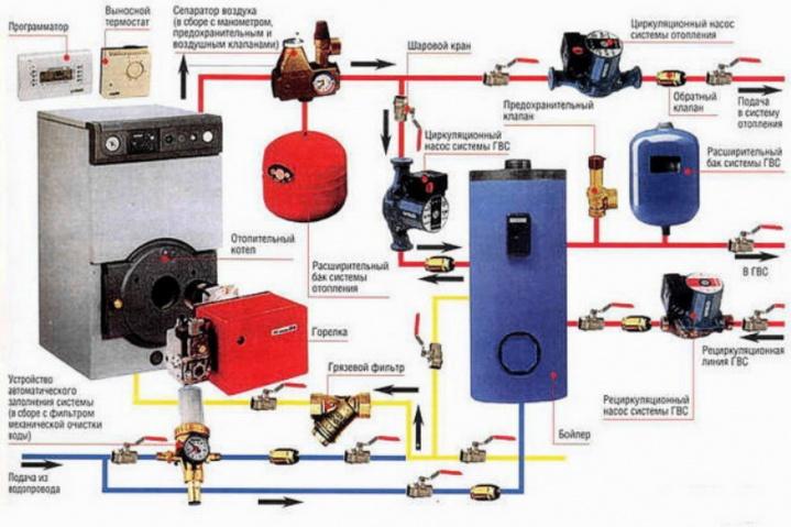 Схема котельной с расширительными баками и предохранительными клапанами