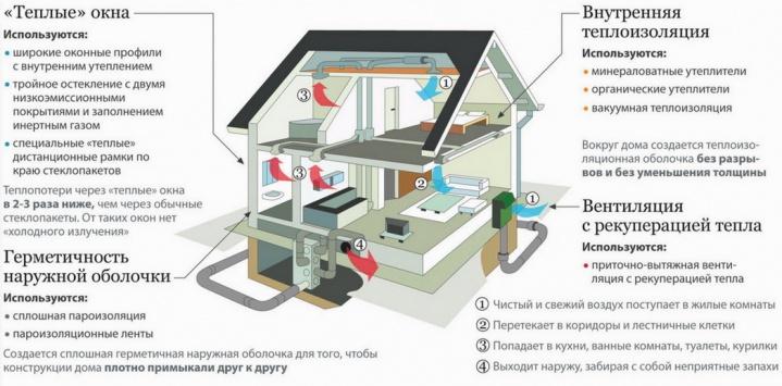 Особые решения по теплосбережению при проектировании домов