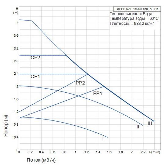 Гидравлические характеристики насосов теплого пола