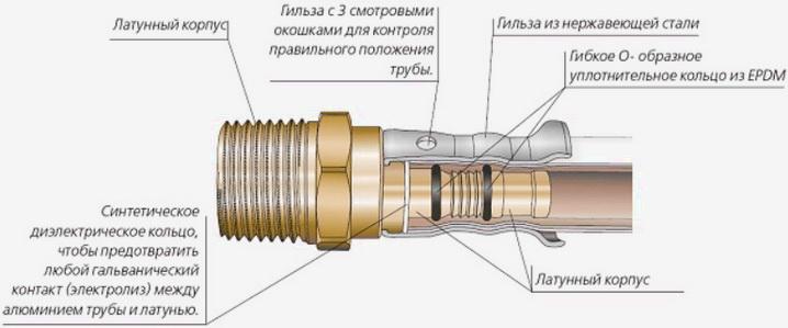 Схема соединения металлопластика пресс-фитингом