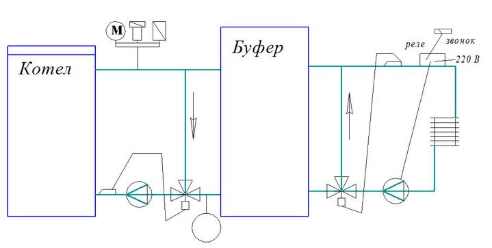 Простая схема обвязки подключения буферной емкости с котлом