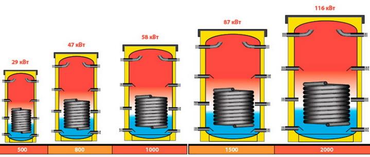 Количество энергии в теплоаккумуляторе разного объема