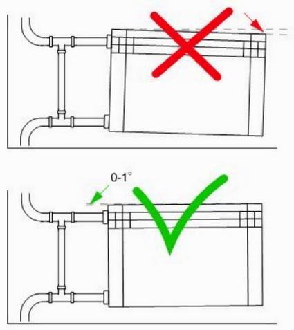 Радиаторы устанавливаются с выдержкой уклона