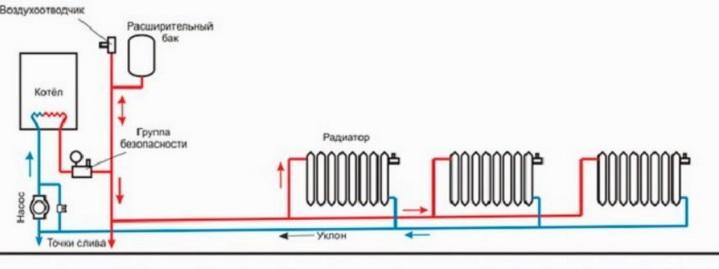 Схема слива теплоносителя и выпуска воздуха