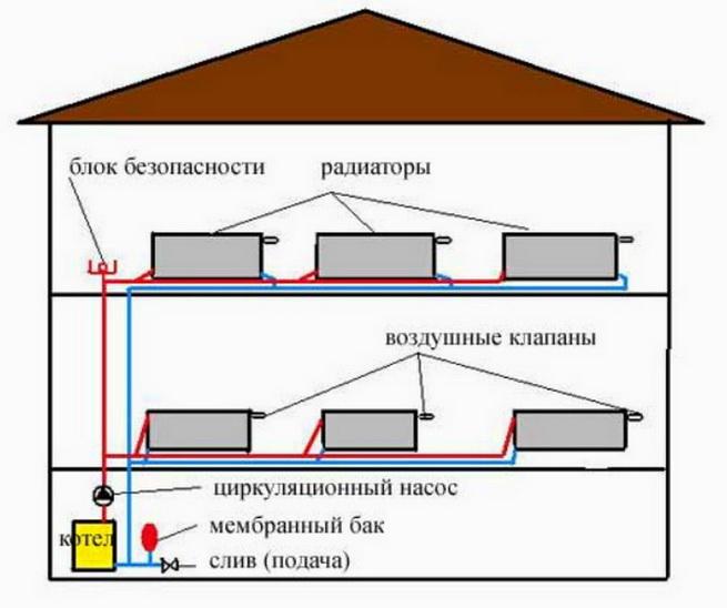 Общая схема размещения отопительного оборудования в двухэтажном доме