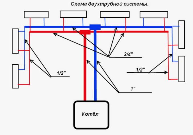 Диаметры труб для отопления частного дома