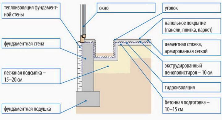 Схема для установки отопления под полом