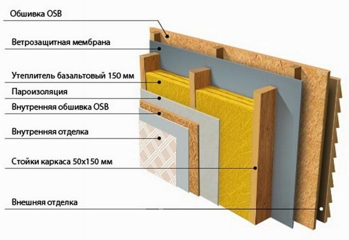 Схема конструкция утепления каркасного дома