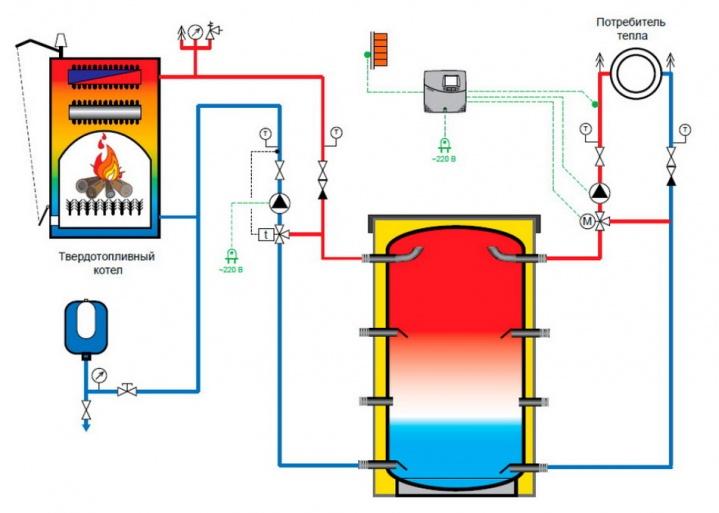 Схема подключения твердотопливного котла, буферной емкости и автоматики