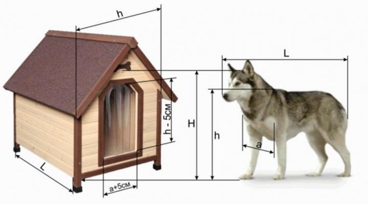 Будка должна соответствовать размерам собаки
