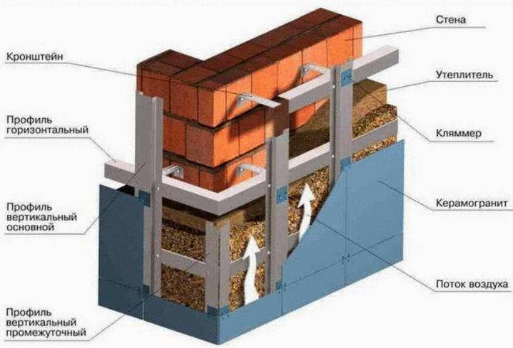 В конструкции вентилируемый фасад используются ватные утеплители