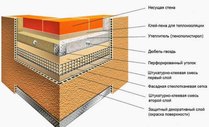 Теплоизоляция по технологии мокрый фасад требует обклейки стен и штукатурки