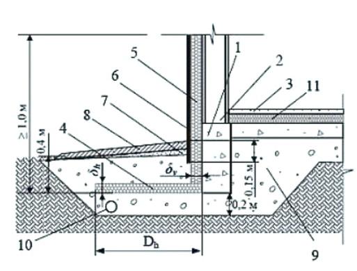 Схема применения теплоизолятора для грунта возле фундамента