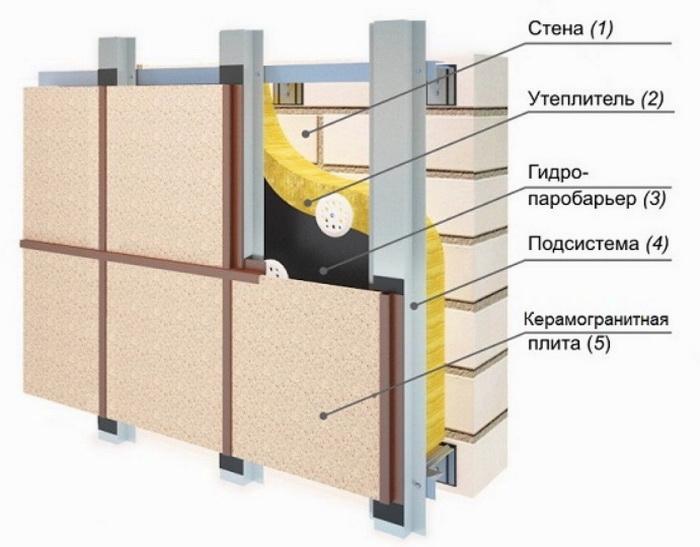 Схема отделки панелями с минватой