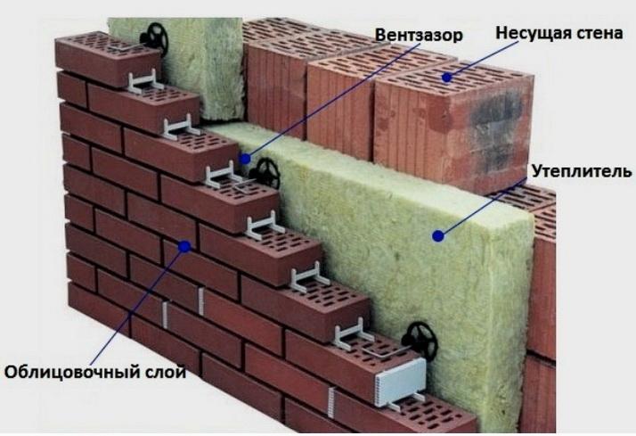 В трехслойных стенах может применяться минвата