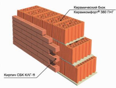 Обкладка стены из керамических блоков