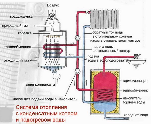 Как подключается газовый  котел к системе