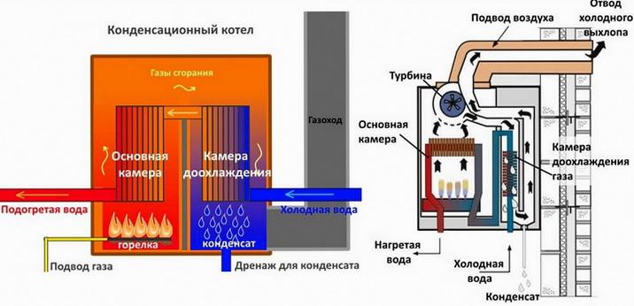 Схема конденсационного котла, принцип работы