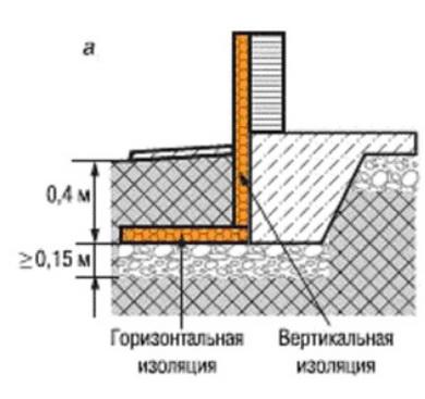 Схема теплоизоляции грунта возле фундамента