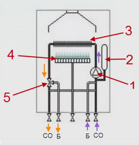 Схема - устройство одноконтурного котла