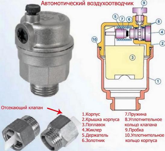 Автоматический воздухоотводчик необходим в каждой системе отопления