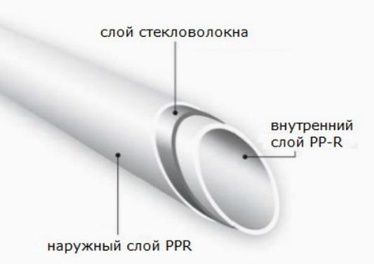 Как труба армируется стекловолокном
