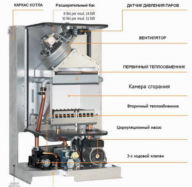 Модель котла Ферроли в разобранном виде - как устроен