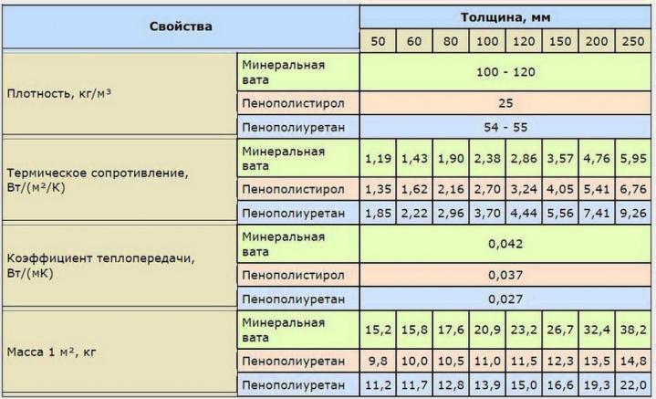 Сравнение пенополиуретана с другими утеплителями