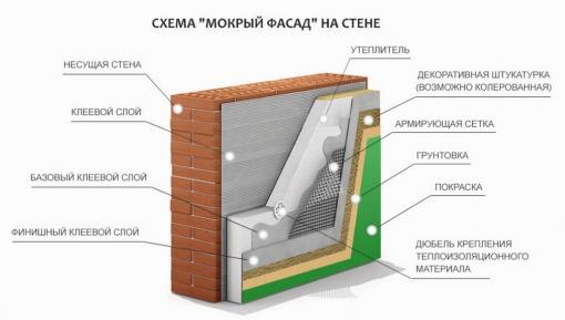 Мокрый фасад- схема исполнения