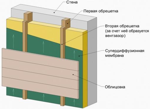 Вентилируемый фасад, как делается