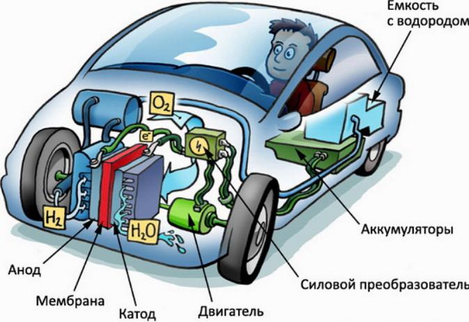 Двигатель, котел на водороде