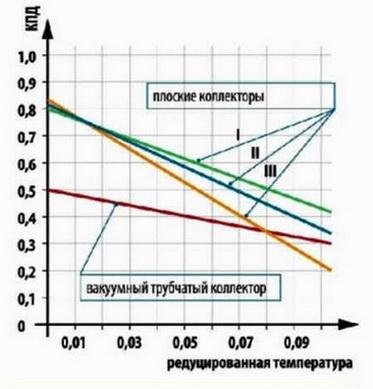 График КПД солнечного коллектора