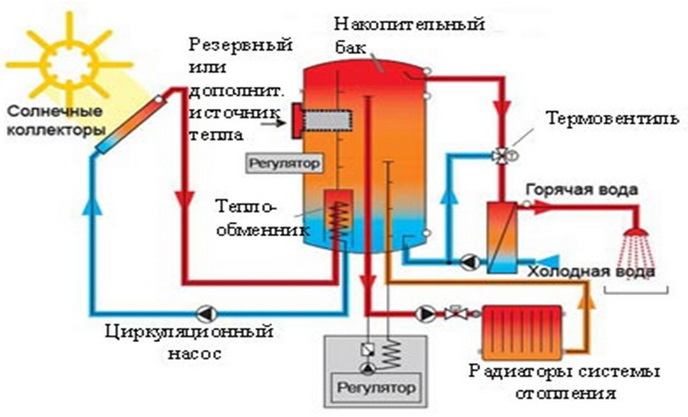 Схема гелиосистемы для дома