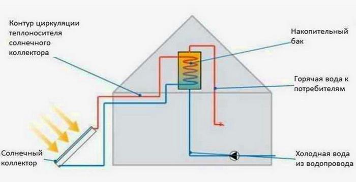 Схема включения гелиосистемы для дома