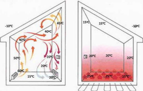 Конвекционные потоки воздуха, нагрев теплым полом
