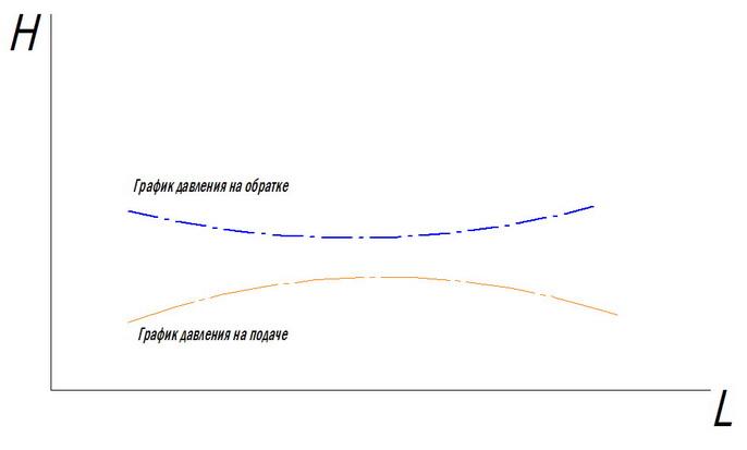 График давления в петле Тихельмана