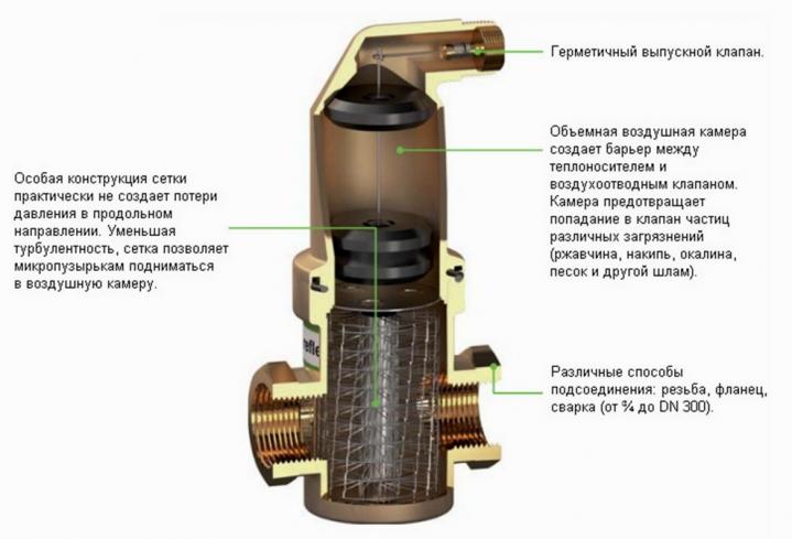 Сепаратор для завоздушенной системы отопления