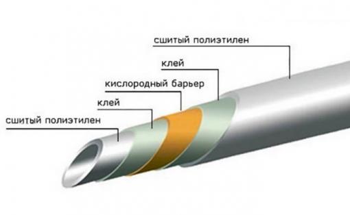 Кислородный барьер в трубах