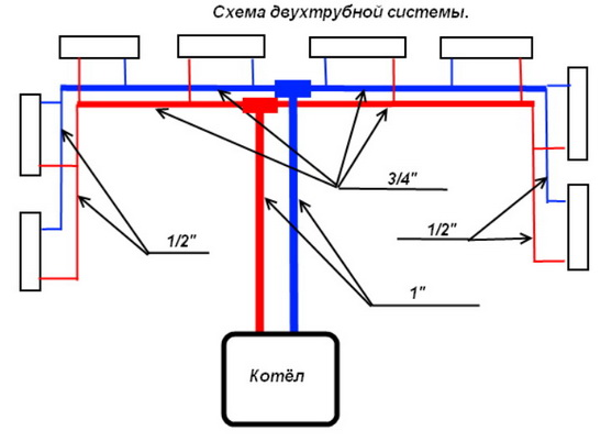 Какие диаметры при тупиковой схеме