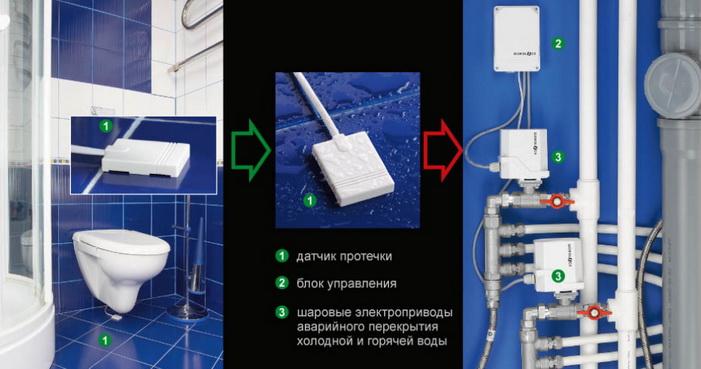 Общая схема защиты от воды