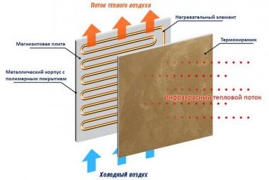 Керамическая панель для обогрева электричеством