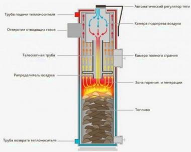 Печь длительного горения - схематический рисунок