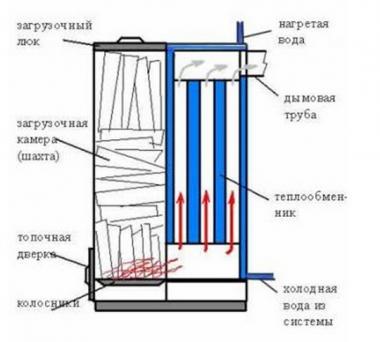 Конструкция котла шахтного типа