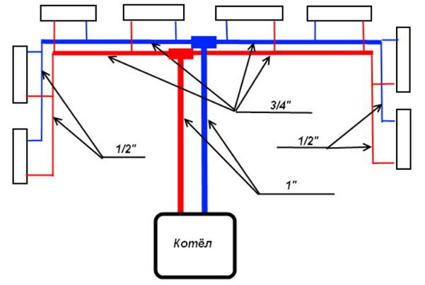 Тупиковая схема отопления в частном доме